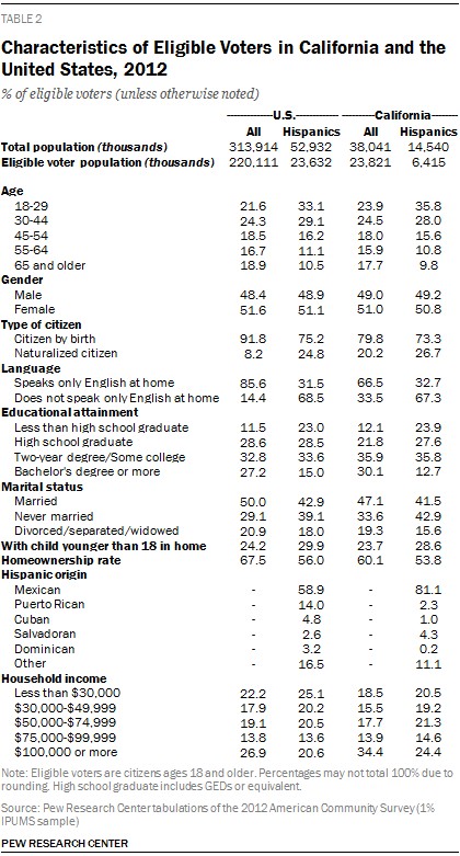 Characteristics of Eligible Voters in California and the United States, 2012