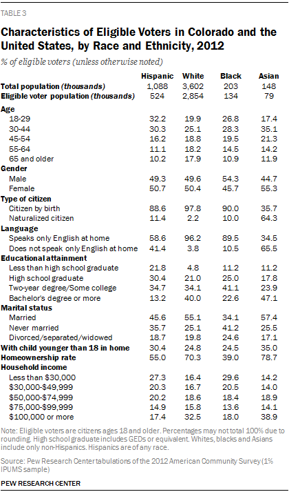Characteristics of Eligible Voters in Colorado and the United States, by Race and Ethnicity, 2012