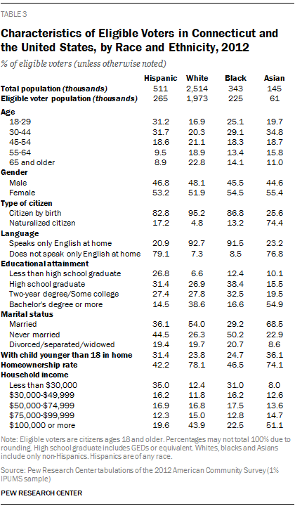 Characteristics of Eligible Voters in Connecticut and the United States, by Race and Ethnicity, 2012