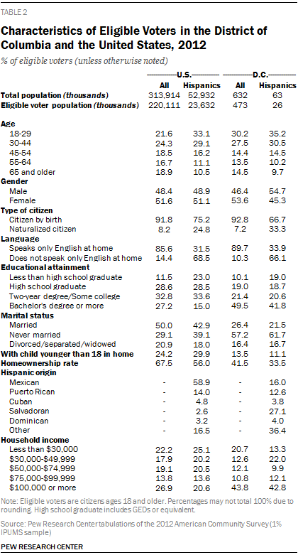 Characteristics of Eligible Voters in the District of Columbia and the United States, 2012