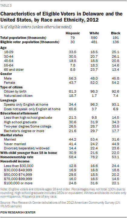 Characteristics of Eligible Voters in Delaware and the United States, by Race and Ethnicity, 2012