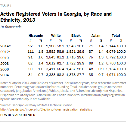 Active Registered Voters in Georgia, by Race and Ethnicity, 2013