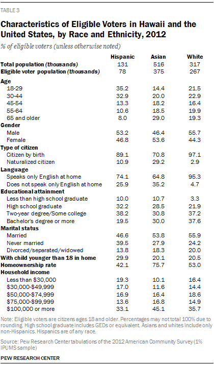 Characteristics of Eligible Voters in Hawaii and the United States, by Race and Ethnicity, 2012