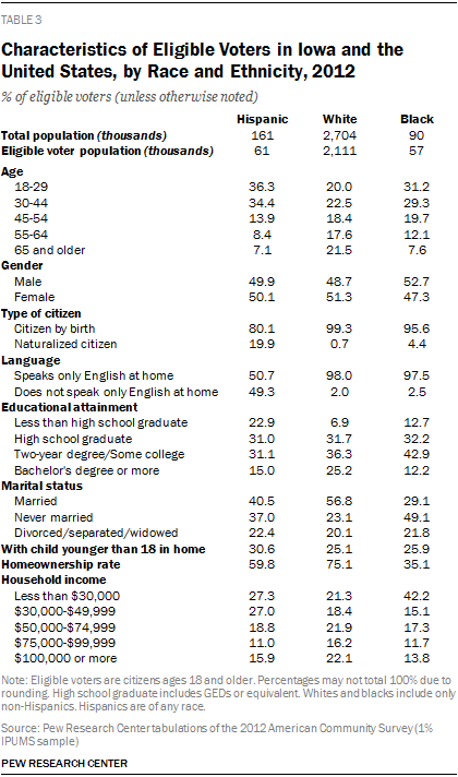 Characteristics of Eligible Voters in Iowa and the United States, by Race and Ethnicity, 2012