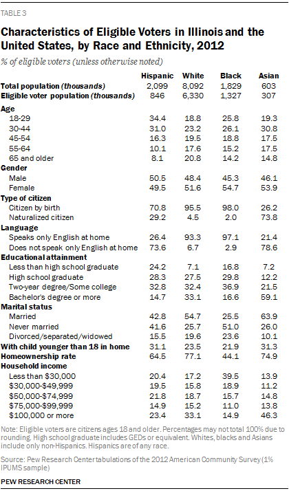 Characteristics of Eligible Voters in Illinois and the United States, by Race and Ethnicity, 2012