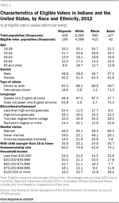 Characteristics of Eligible Voters in Indiana and the United States, by Race and Ethnicity, 2012