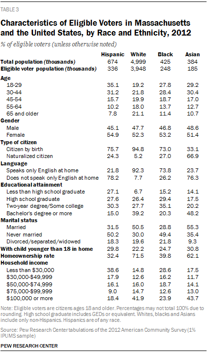 Characteristics of Eligible Voters in Massachusetts and the United States, by Race and Ethnicity, 2012