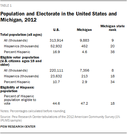 Population and Electorate in the United States and Michigan, 2012