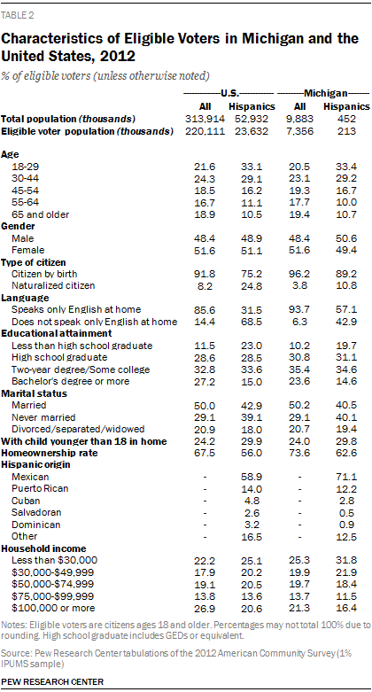 Characteristics of Eligible Voters in Michigan and the United States, 2012