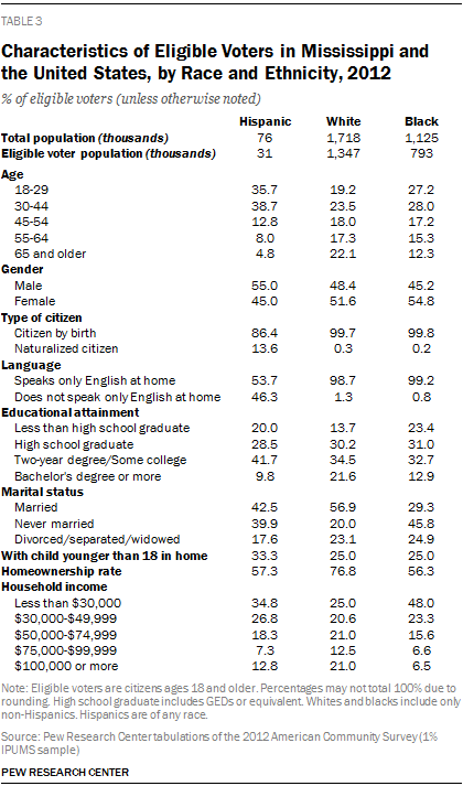 Characteristics of Eligible Voters in Mississippi and the United States, by Race and Ethnicity, 2012