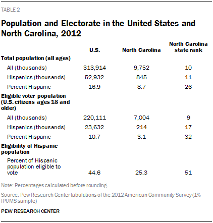 Population and Electorate in the United States and North Carolina, 2012