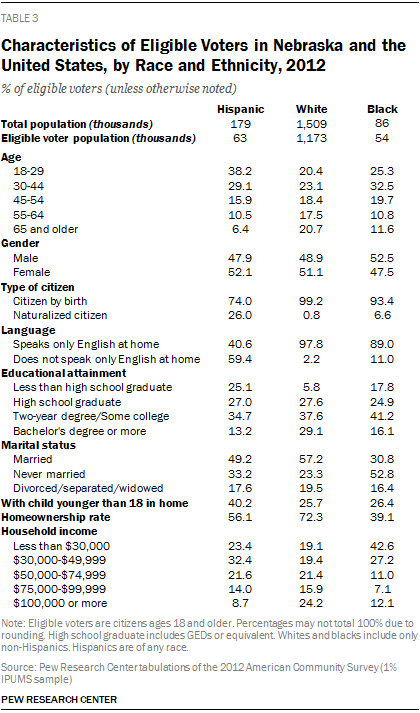 Characteristics of Eligible Voters in Nebraska and the United States, by Race and Ethnicity, 2012