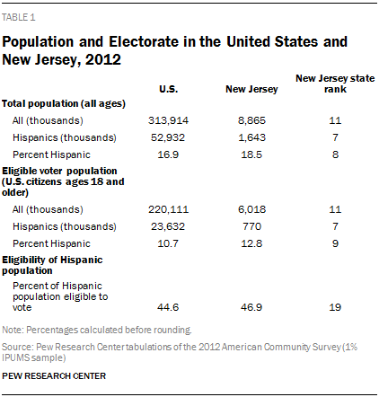 Population and Electorate in the United States and New Jersey, 2012