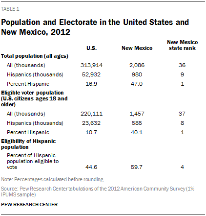 Population and Electorate in the United States and New Mexico, 2012