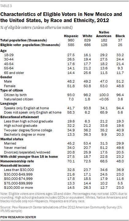 Characteristics of Eligible Voters in New Mexico and the United States, by Race and Ethnicity, 2012