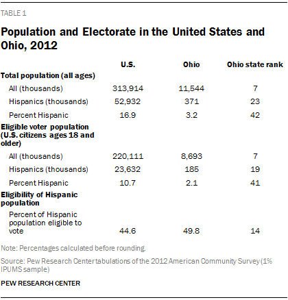 Population and Electorate in the United States and Ohio, 2012