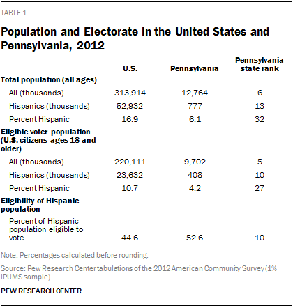 Population and Electorate in the United States and Pennsylvania, 2012