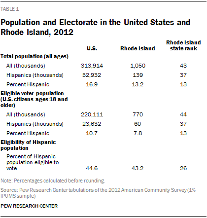 Population and Electorate in the United States and Rhode Island, 2012