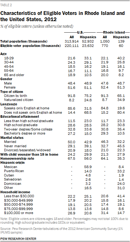 Characteristics of Eligible Voters in Rhode Island and the United States, 2012