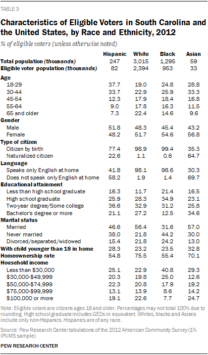 Characteristics of Eligible Voters in South Carolina and the United States, by Race and Ethnicity, 2012
