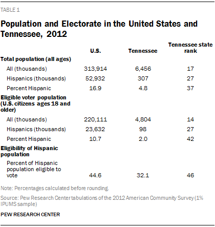Population and Electorate in the United States and Tennessee, 2012