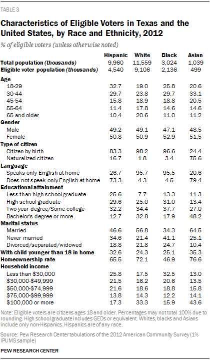 Characteristics of Eligible Voters in Texas and the United States, by Race and Ethnicity, 2012