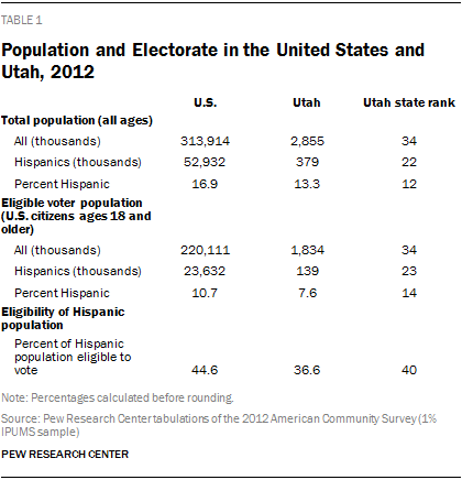 Population and Electorate in the United States and Utah, 2012