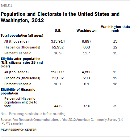 Population and Electorate in the United States and Washington, 2012