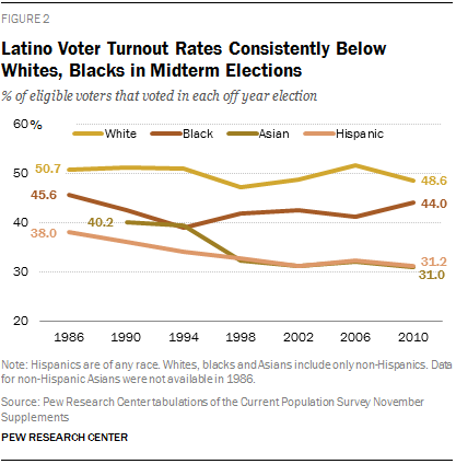 Latino Voter Turnout Rates Consistently Below Whites, Blacks in Midterm Elections