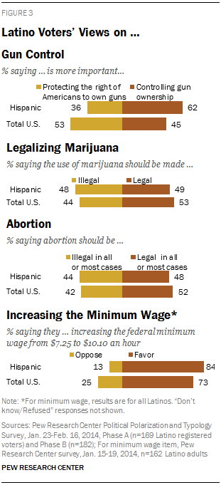 Latino Voters' Views on … Gun Control, Legalizing Marijuana, Abortion, Increasing the Minimum Wage
