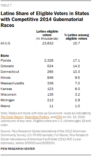 Latino Share of Eligible Voters in States with Competitive 2014 Gubernatorial Races