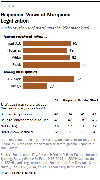 Hispanics' Views of Marijuana Legalization