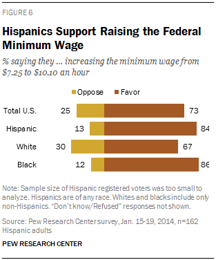 Hispanics Support Raising the Federal Minimum Wage