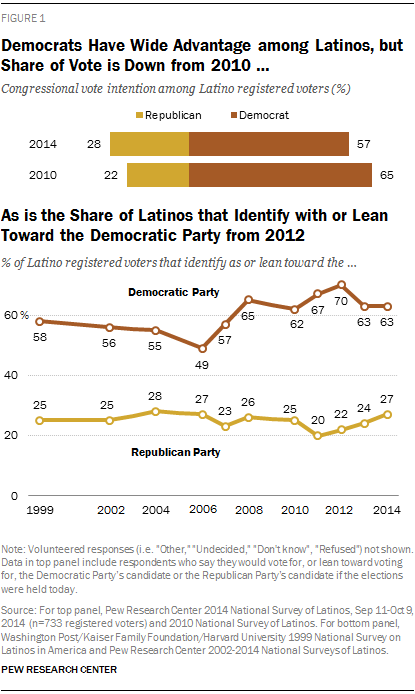 Democrats Have Wide Advantage among Latinos, but Share of Vote is Down from 2010 … As is the Share of Latinos that Identify with or Lean Towards the Democratic Party