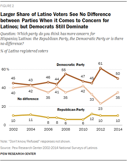 Larger Share See No Difference Between Parties When it Comes to Concern for Latinos; But Democrats Still Dominate