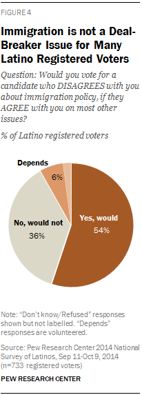 Immigration is not a Deal-Breaker Issue for Many Latino Registered Voters