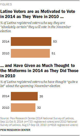 Latino Voters are Just as Motivated to Vote in 2014 as They Were in 2010 … … and Have Given as Much Thought to the Midterms in 2014 as They Did Those in 2010