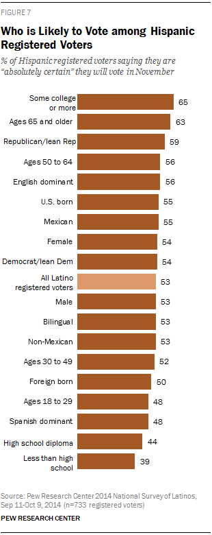 Who is Likely to Vote among Hispanic Registered Voters