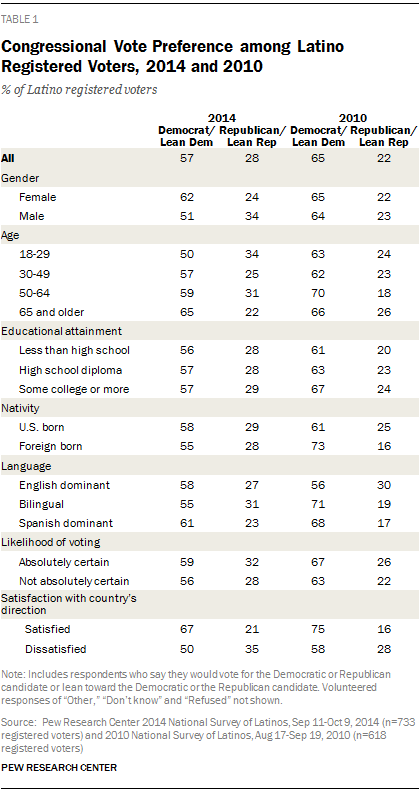 Congressional Vote Preference among Latino Registered Voters, 2014 and 2010