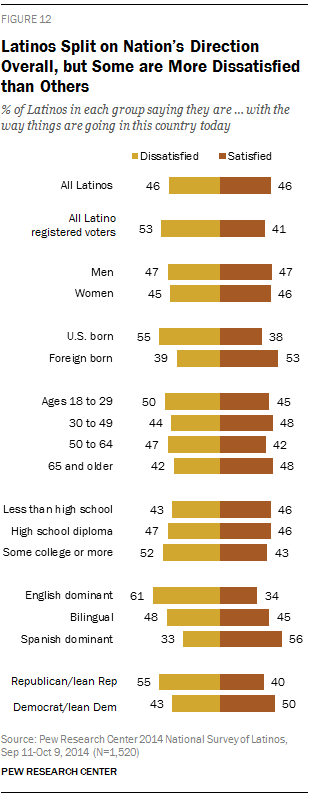 Latinos Split on Nation's Direction Overall, but Some Subgroups are More Dissatisfied than Others