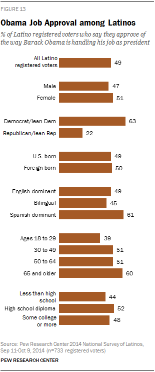 Obama job approval among Latinos