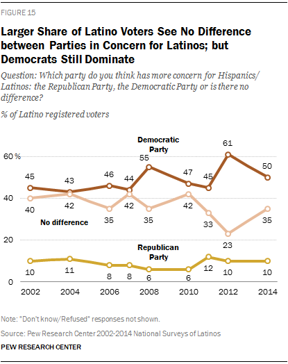 Larger Share of Latino Voters See No Difference between Parties in Concern for Latinos; but Democrats Still Dominate