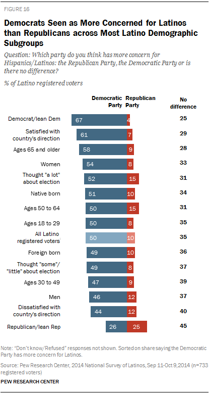 Democrats Seen as More Concerned for Latinos than Republicans across Most Latino Demographic Subgroups