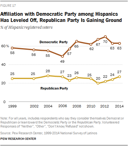 Affiliation with Democratic Party among Hispanics Has Leveled Off, Republican Party Is Gaining Ground