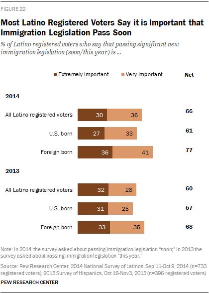 Most Latino Registered Voters Say it is Important that Immigration Legislation Pass Soon
