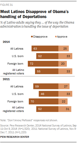 Most Latinos Disapprove of Obama's handling of Deportations