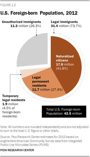 U.S. Foreign-born Population, 2012