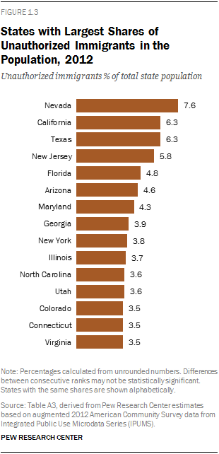 States with Largest Shares of Unauthorized Immigrants in the Population, 2012