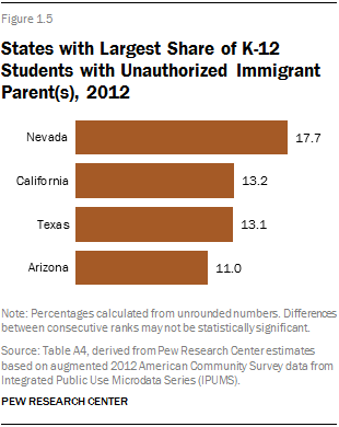 States with Largest Share of K-12 Students with Unauthorized Immigrant Parent(s), 2012