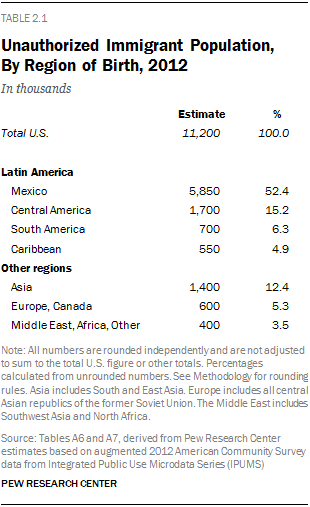 Unauthorized Immigrant Population, By Region of Birth, 2012